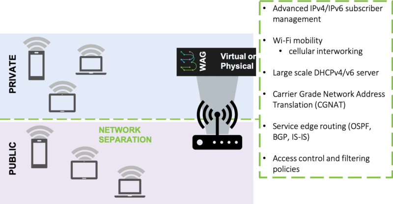 wifi access gateway network slicing