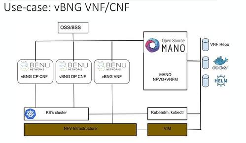vBNG VNFs ETSI OSM architecture
