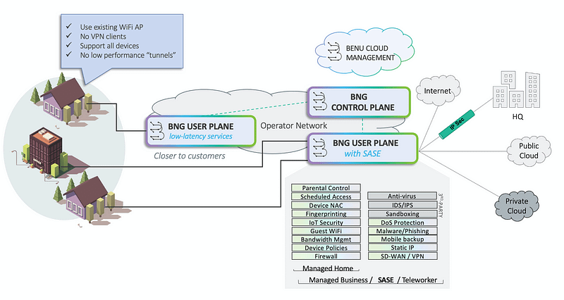 Benu Networks Diagram BNG Release