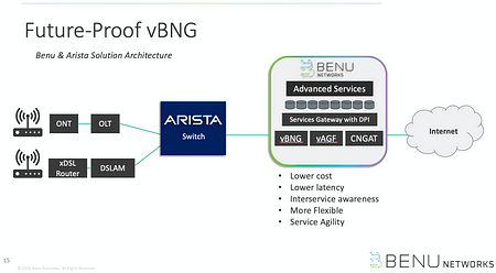 Arista Networks & Benu Networks vBNG with hardware offload