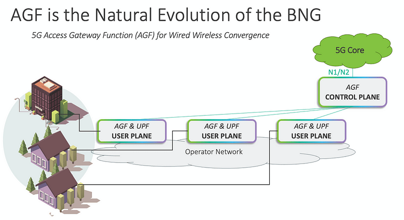 AGF is natural evolution of the BNG